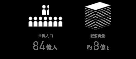 ※総務省統計局による世界人口の推移(2016)及び   1人あたりの紙の年間の消費量を100kgとして算出