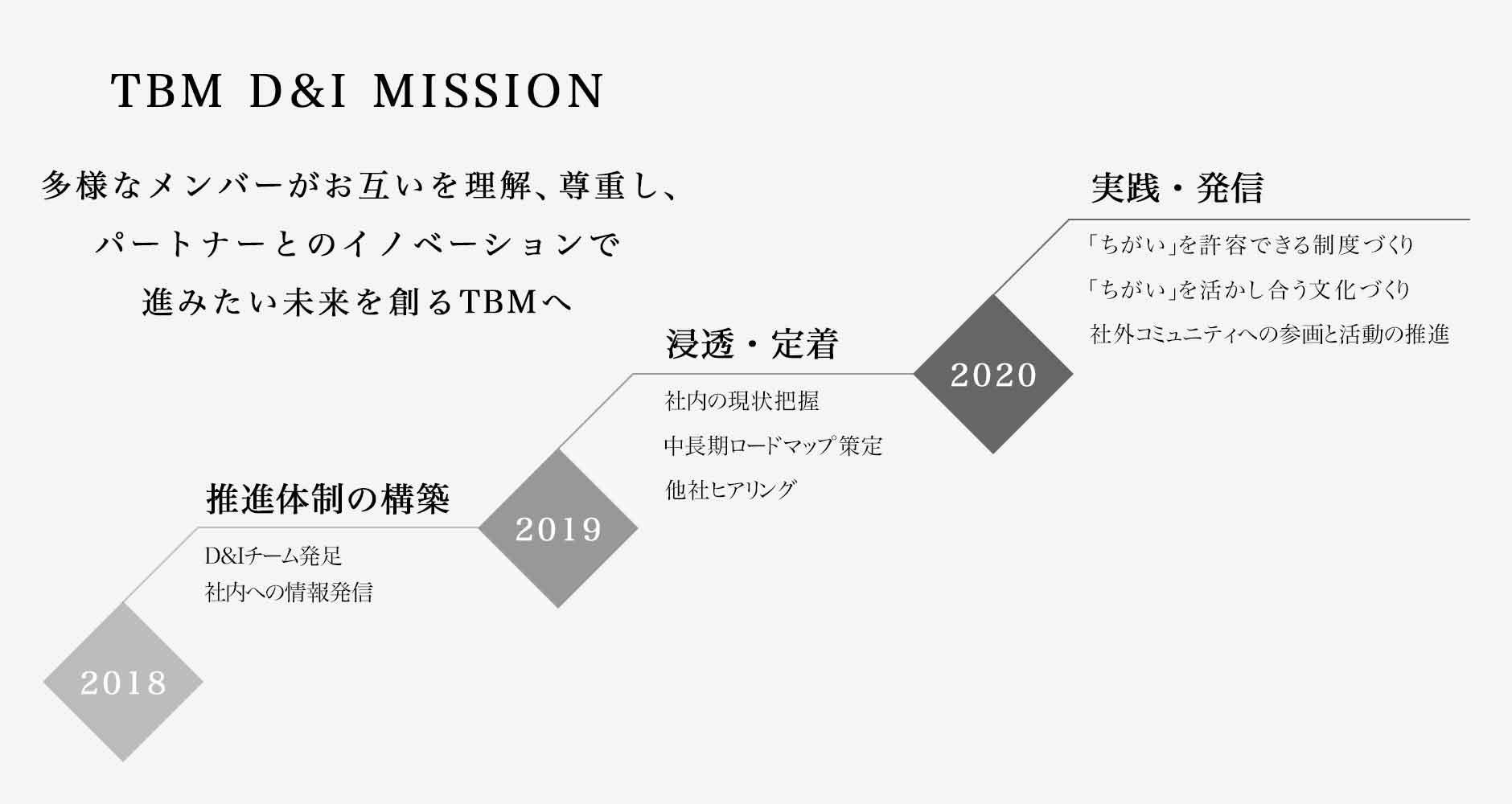 TBM D&I 2018年からのロードマップ