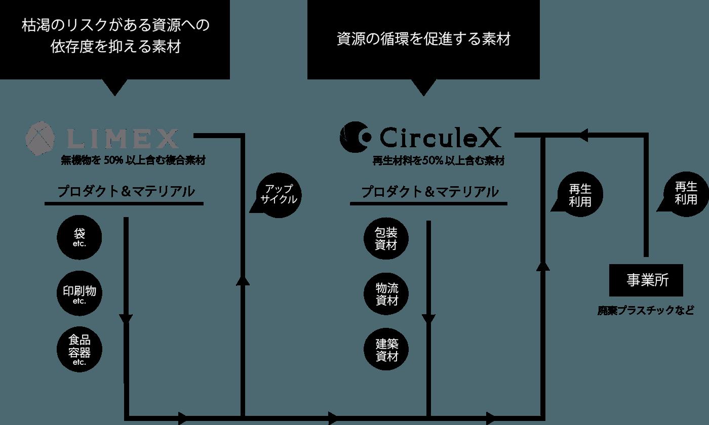 CirculeX概略図